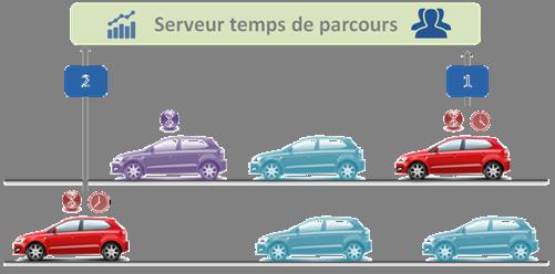 Serveur temps de parcours - Karrus
